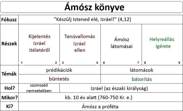 Ámós Próféta könyve, Ámósz prófétakönyve, Ámosz próféta könyve