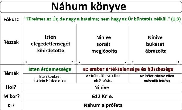 Náhum próféta könyve