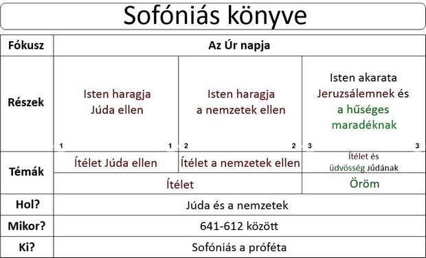 Sofóniás (Zofóniás, Szofoniás) próféta könyve
