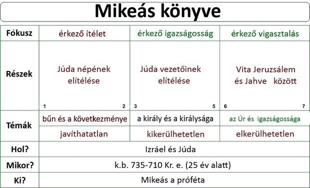 Mikeás próféta könyve, Prophet Mikah
