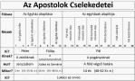 Apostolok cselekedetei